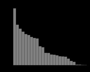 Useless Chart